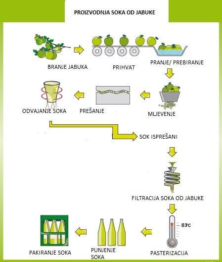 BRANA - Proces proizvodnje soka